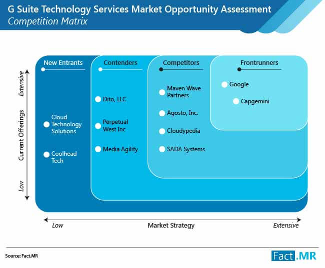 g suite technology services market opportunity