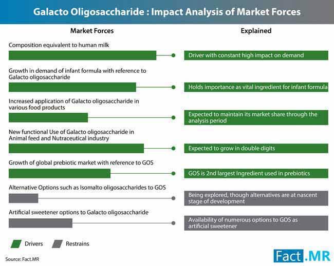 galacto oligosaccharides market 0