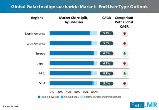 galacto oligosaccharides market 1