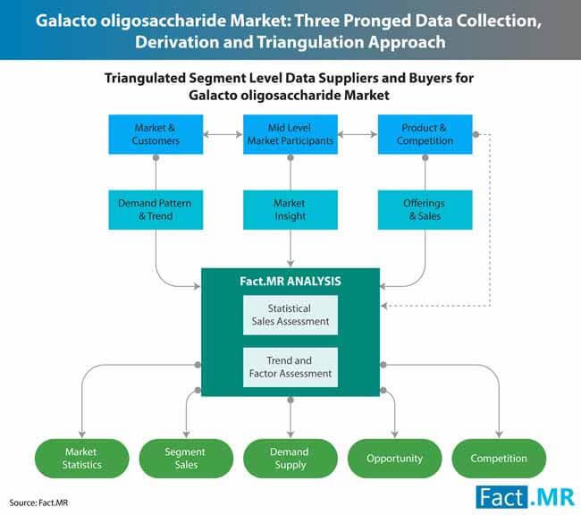 galacto oligosaccharides market 3
