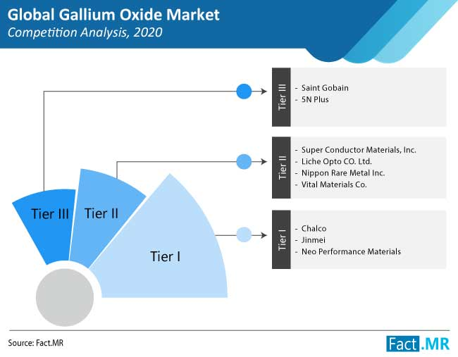 gallium oxide market competition analysis