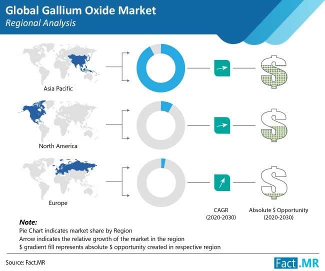gallium oxide market regional analysis