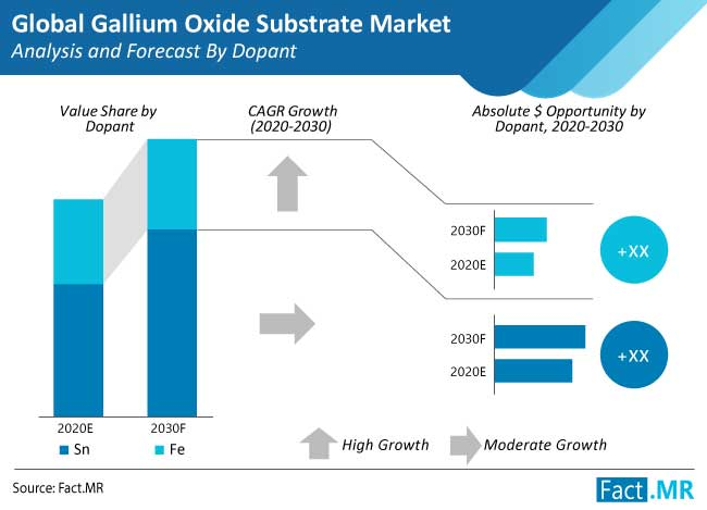 gallium oxide substrate market analysis and forecast by dopant