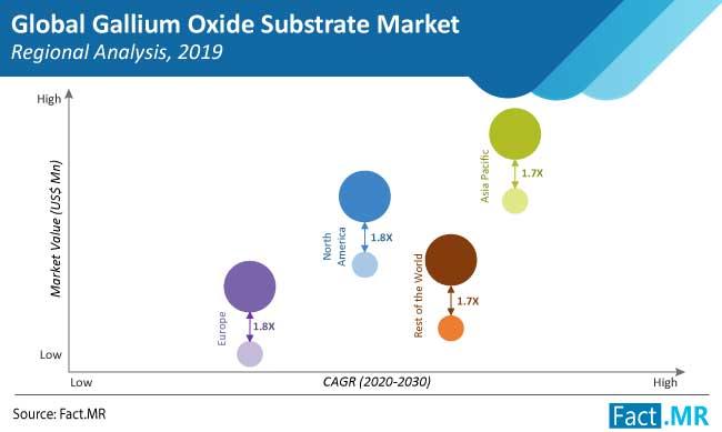 gallium oxide substrate market regional analysis