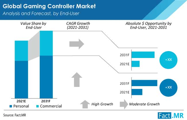 gaming controller market end user