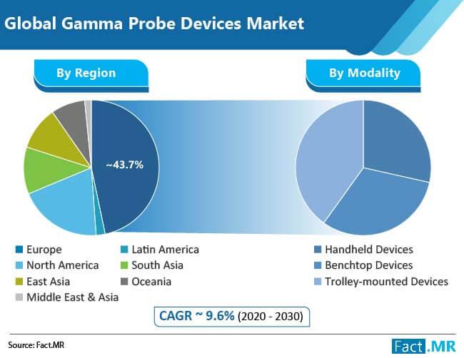 gamma probe devices market