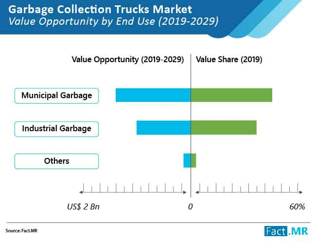garbage collection trucks market 01