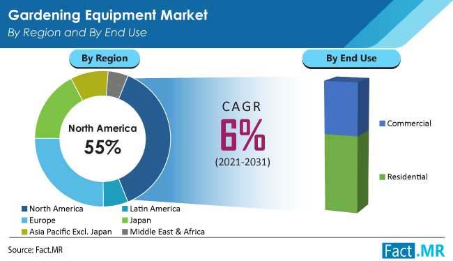gardening equipment market region by FactMR