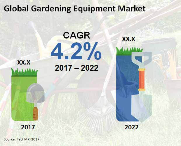 gardening equipment market