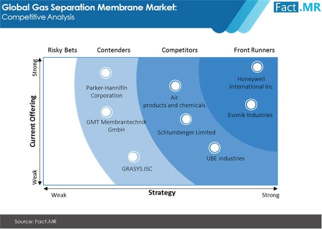 gas separation membrane market competitive analysis