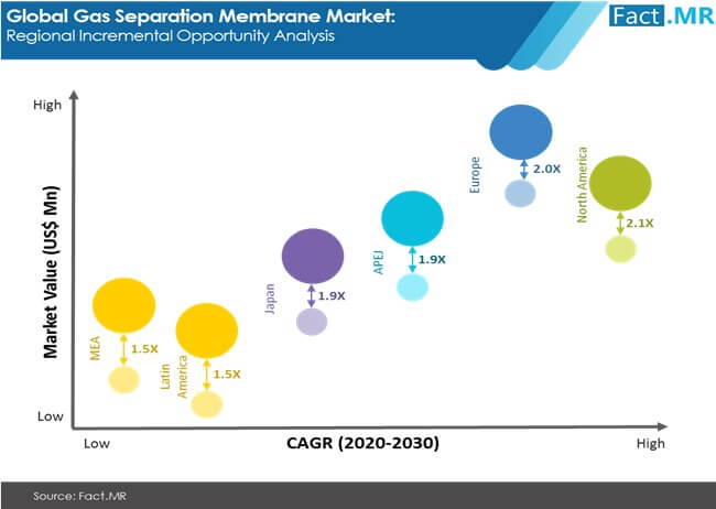 gas separation membrane market regional incremental opportunity analysis