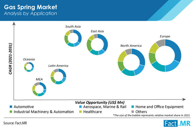 gas spring market application by FactMR