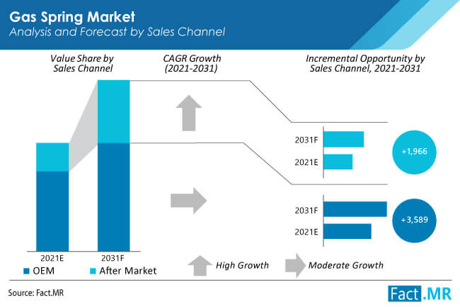 gas spring market sales channel by FactMR