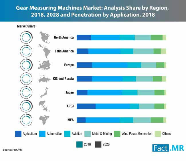 gear measuring machine market 0
