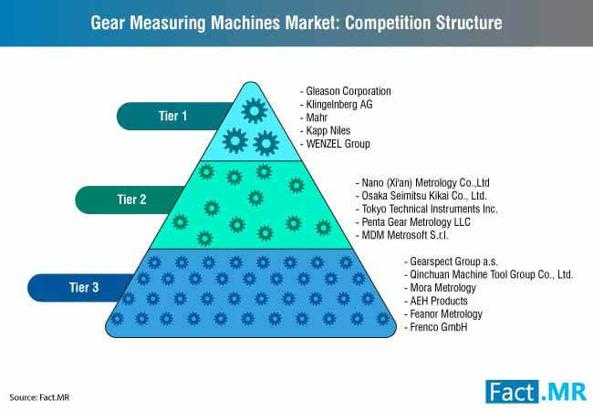 gear measuring machine market 1