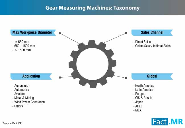 gear measuring machine market 2