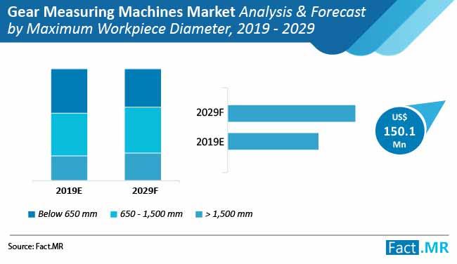 gear measuring machine market analysis forecast