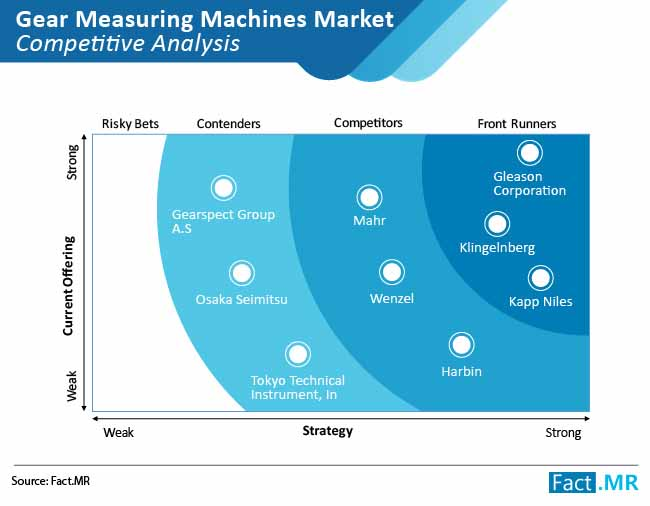 gear measuring machine market competitive analysis