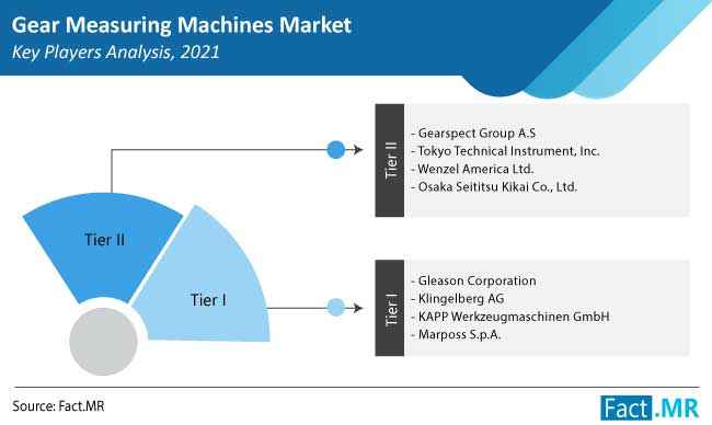 gear measuring machines market competition by FactMR