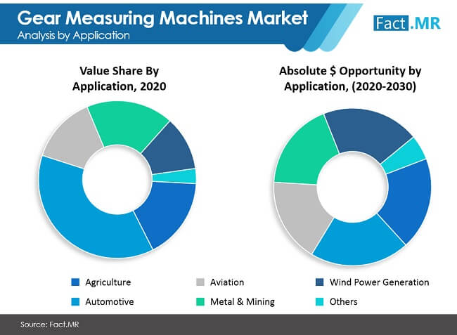 gear measuring machines market image 01