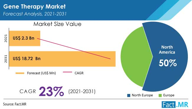 Gene therapy market forecast analysis by Fact.MR
