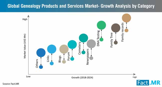 genealogy products services market growth analysis