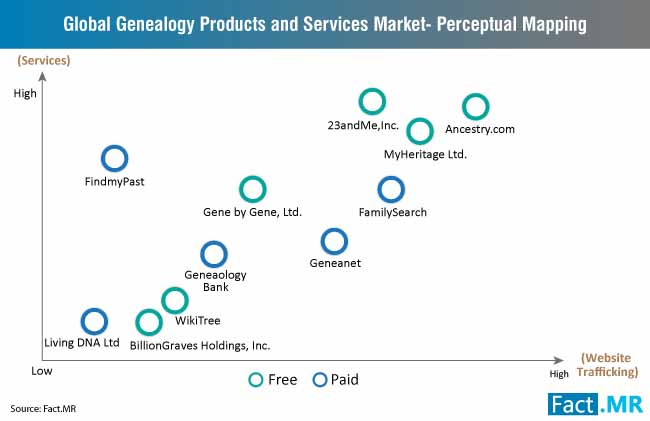 genealogy products services market perceptual mapping