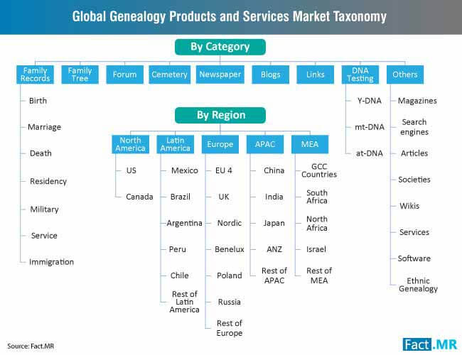 genealogy products services market taxonomy