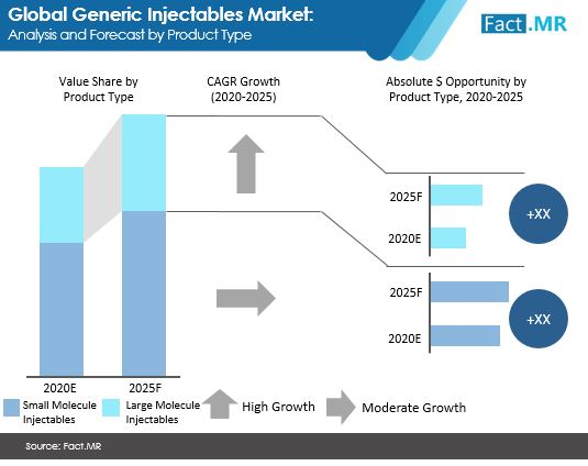 generic injectables market analysis and forecast by product type