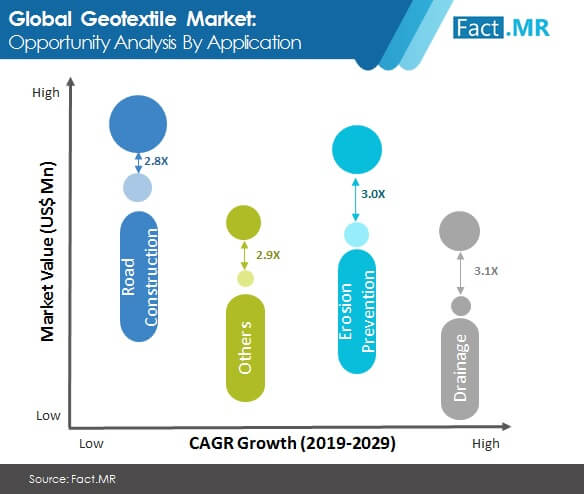geotextile market by application
