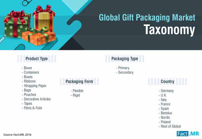 gift packaging market 0