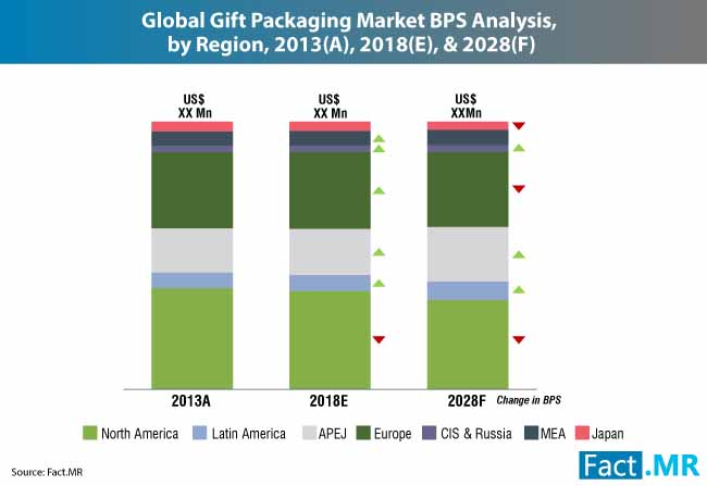 gift packaging market 1
