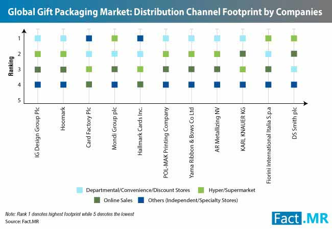 gift packaging market 2
