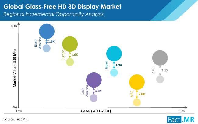 glass free hd 3d display market region by FactMR