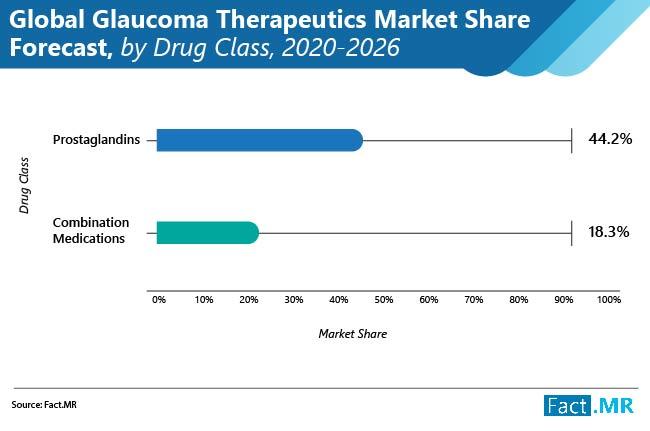 glaucoma therapeutics market 02