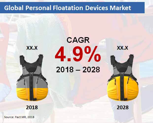 globa personal floatation devices market