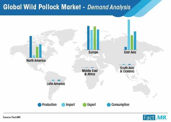 globa wild pollock market trade analysis