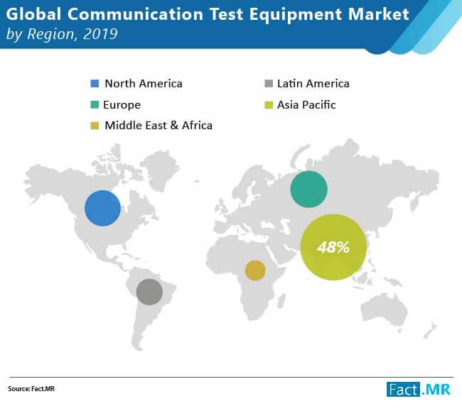 global communication test equipment market 01