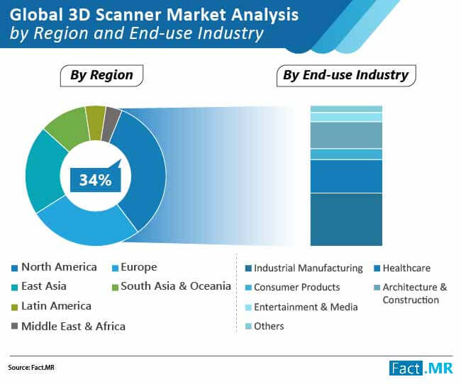 global 3d scanner market 01