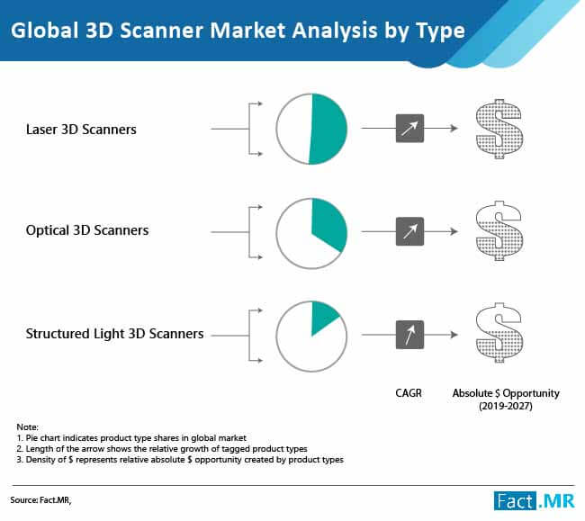 global 3d scanner market 02