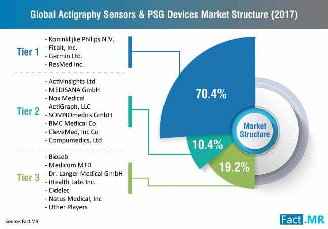 global actigraphy sensors & psg devices market companies