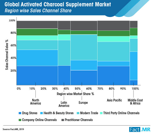global activated charcoal supplement market 01