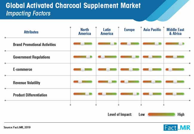 global activated charcoal supplement market 02