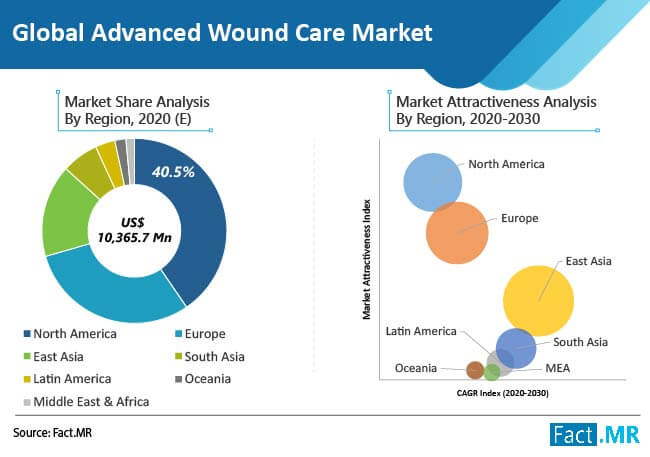 global advance wound care market