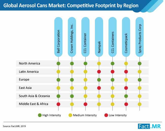 global aerosol cans market competitive footprint by region