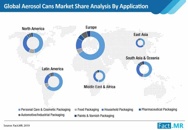 global aerosol cans market share analysis by application