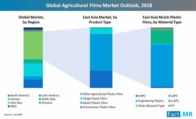 global agricultural films market outlook