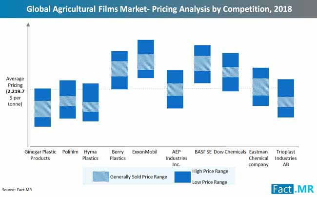 global agricultural films market pricing analysis by competition