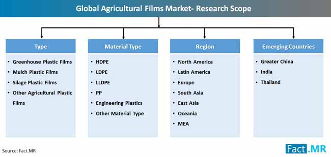 global agricultural films market research scope