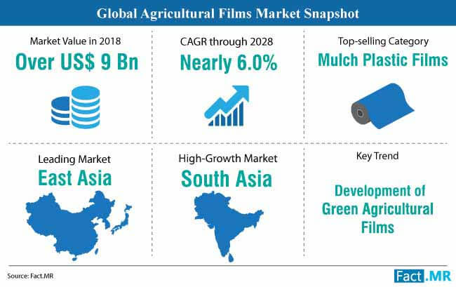 global agricultural films market snapshot